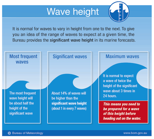 graphic-explaining-understanding-wave-height-surfing