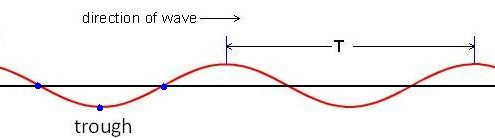graphic-showing-understanding -for wave-period-surfing