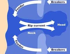 nderstand How to Spot a Rip Current
